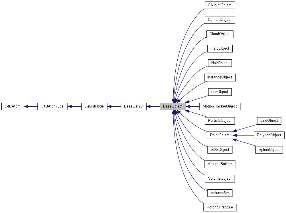 BaseObject Class Reference : Cinema 4D C++ SDK